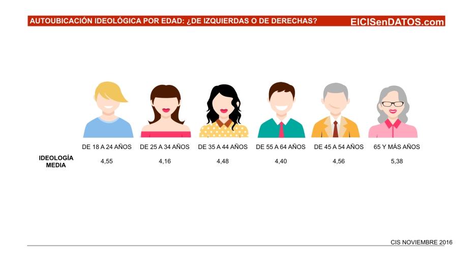 autoubicacion-ideologica__noviembre-key-2016-003