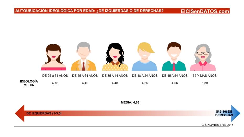 autoubicacion-ideologica__noviembre-key-2016-004