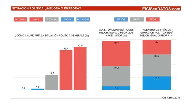 SituacionPolitica_Abril2016_.001
