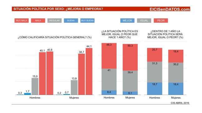SituacionPolitica_Abril2016_.002