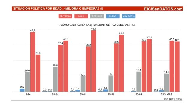 SituacionPolitica_Abril2016_.003