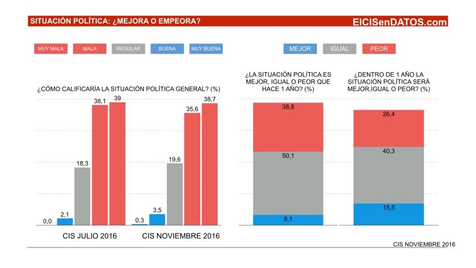 situacionpolitica_noviembre-2016-001