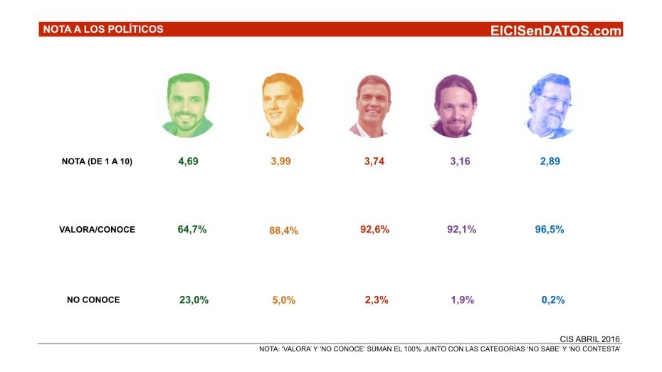 Valoracion_Politicos_Abril2016_.001