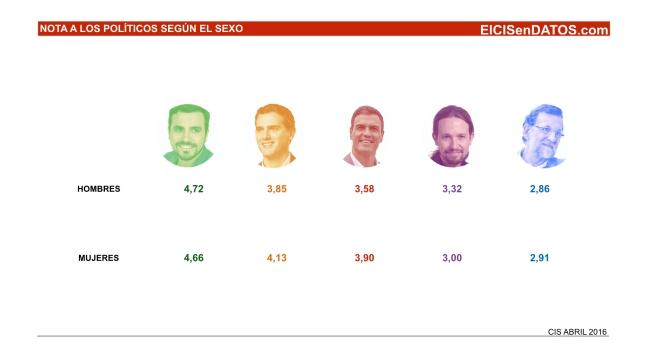 Valoracion_Politicos_Abril2016_.002