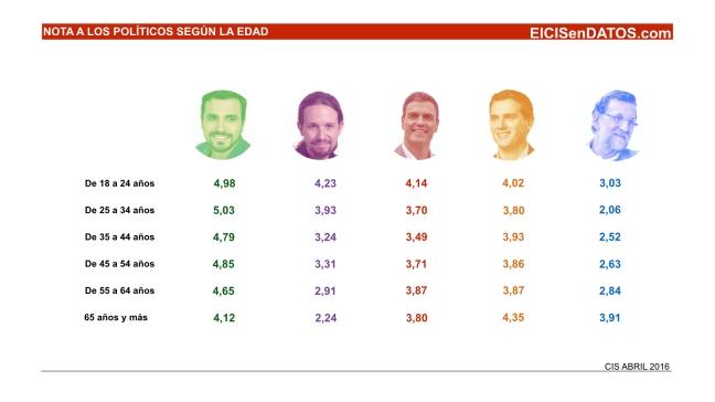 Valoracion_Politicos_Abril2016_.003