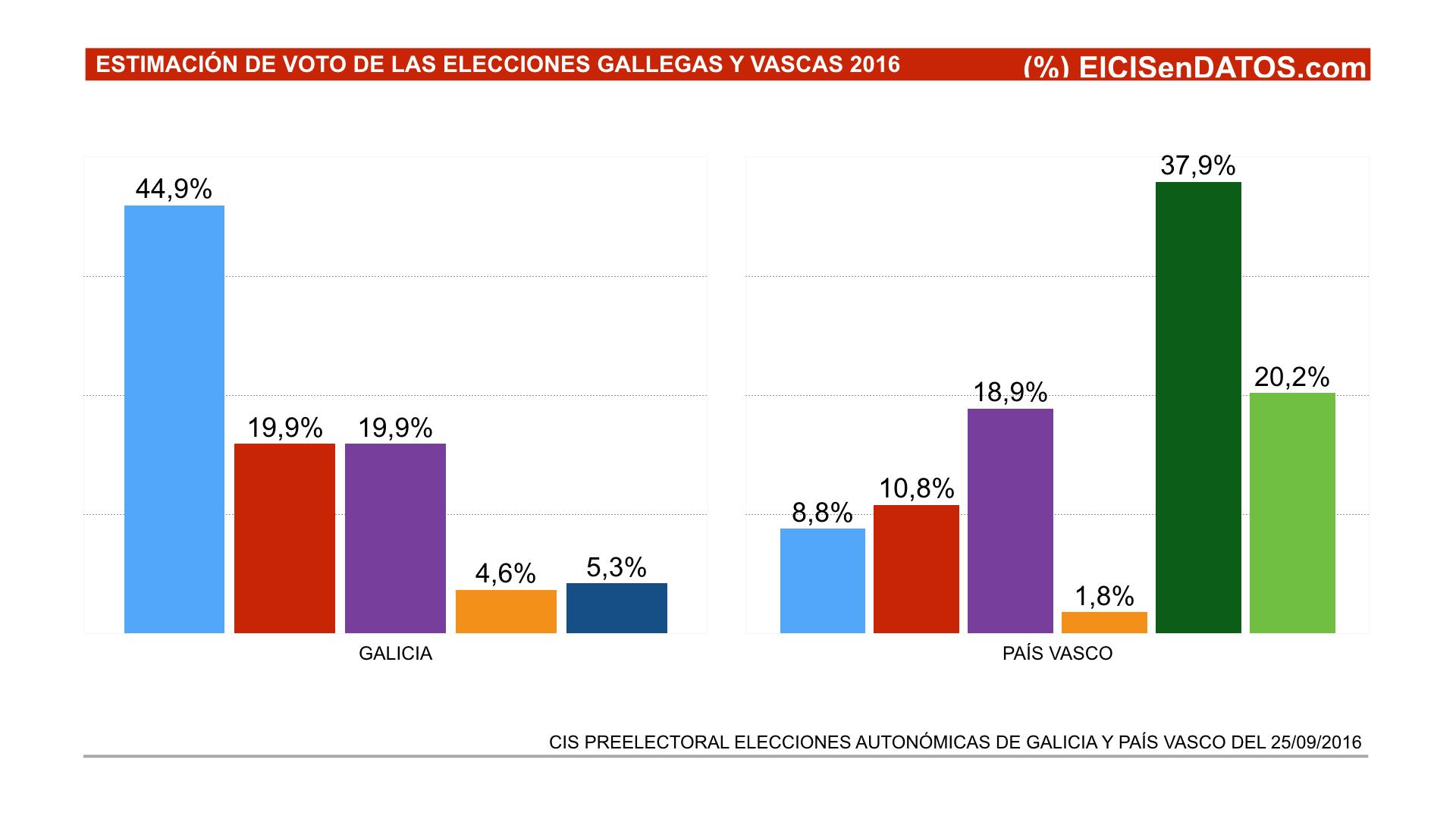 CIS preelectoral  Ciudadanos sería el menos votado de las elecciones ... 1a51320be49aa