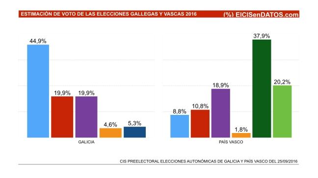 CIS PREELECTORAL elecciones Galicia y País Vasco 2016