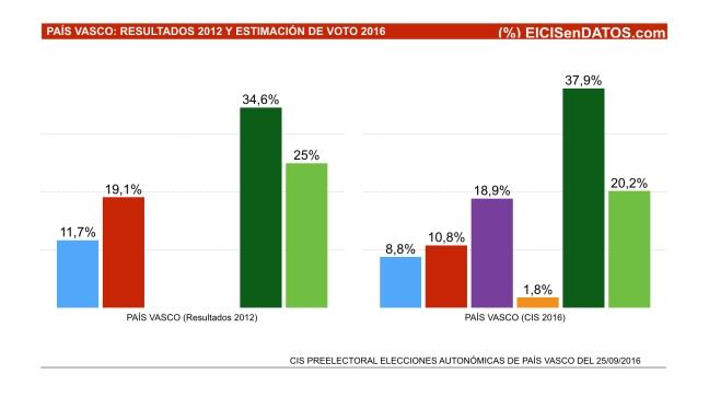 ELECCIONES PAIS VASCO: RESULTADOS 2012 Y CIS 2016