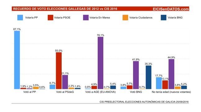 CIS preelectoral recuerdo de voto elecciones Galicia 2012