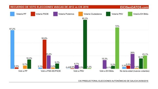 Recuerdo de voto en 2012 elecciones vascas frente a datos del preelectoral del CIS 2016