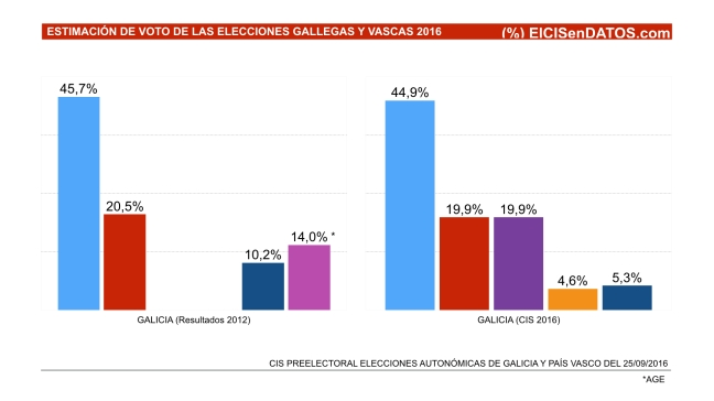 Galicia Resultados 2012 CIS 2016