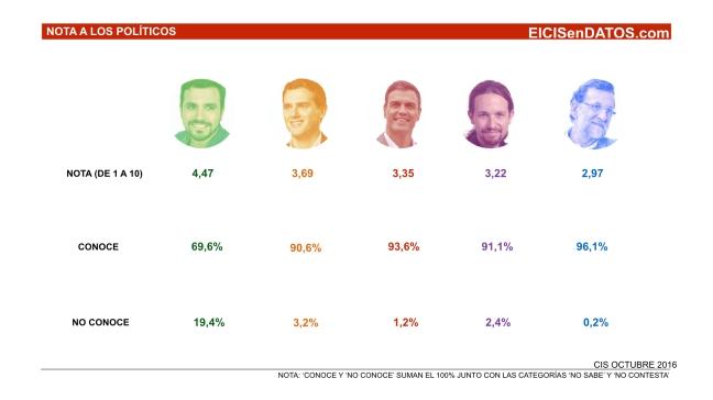 Valoracion_Politicos_octubre 2016.001.jpeg