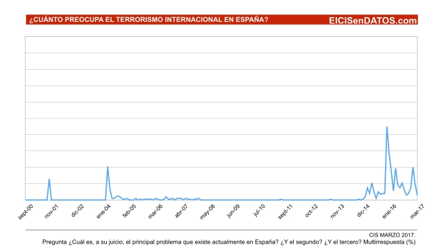CIS- Historico Preocupacion Terrorismo Internacional.001
